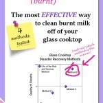 how to get burnt milk off the cooktop. You'll be surprised at which method worked best!